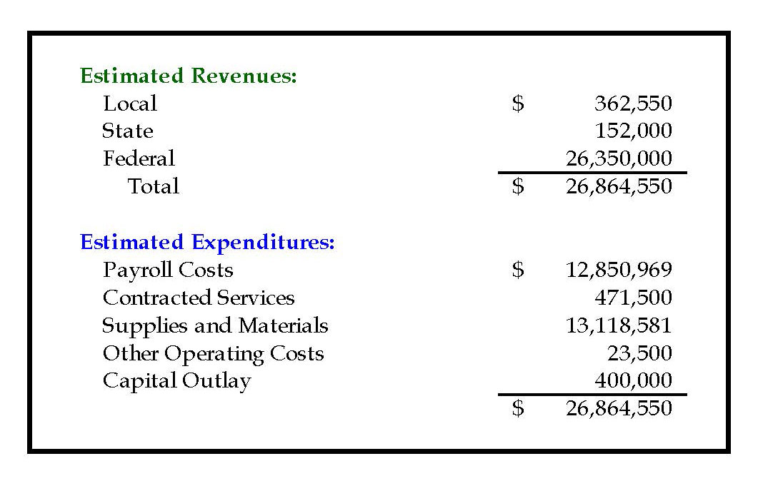 accounting breakdown on uisd's child nutrition fund