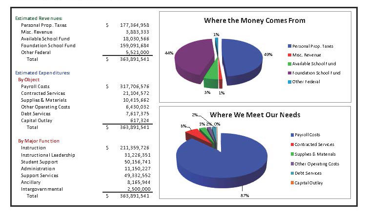 accounting breakdown of uisd's general operating funds