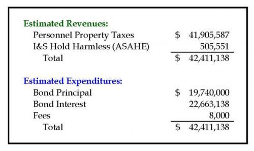 uisd's debt service fund