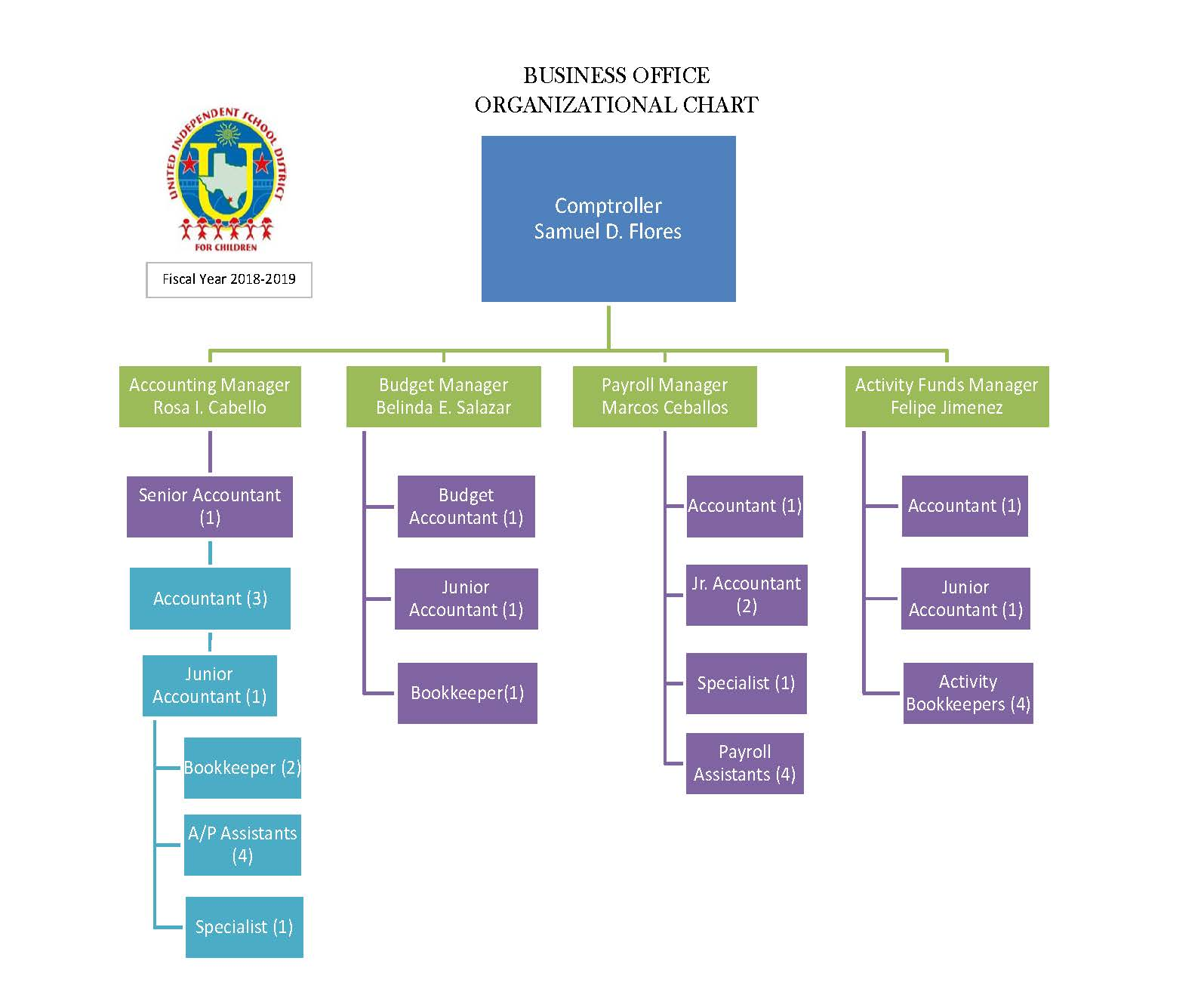 Business Office Organizational Chart