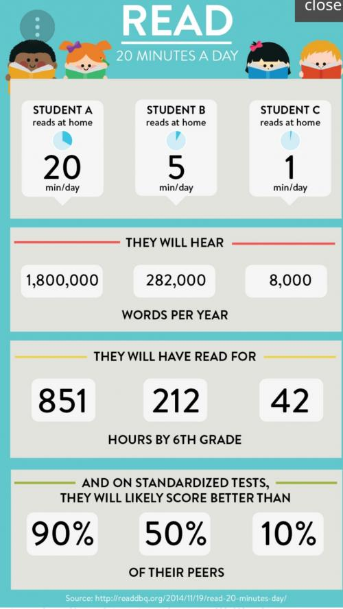 Reading 20 minutes a day impacts your child.