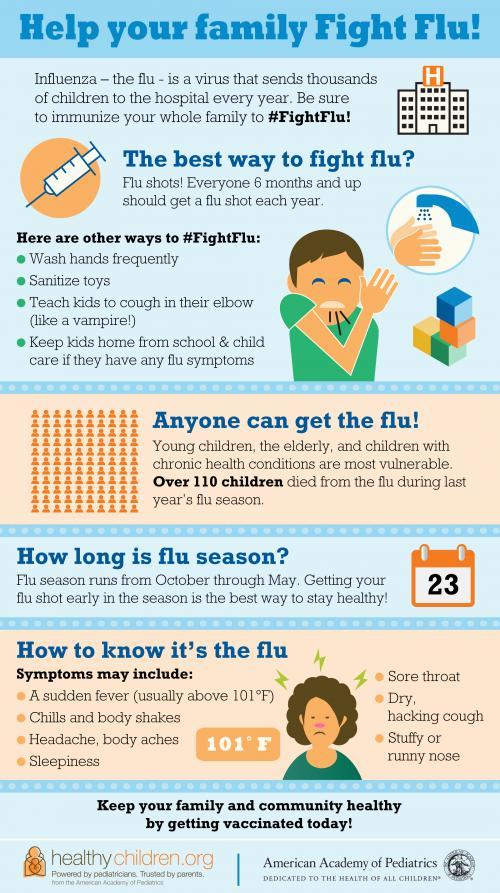 Flu symptons