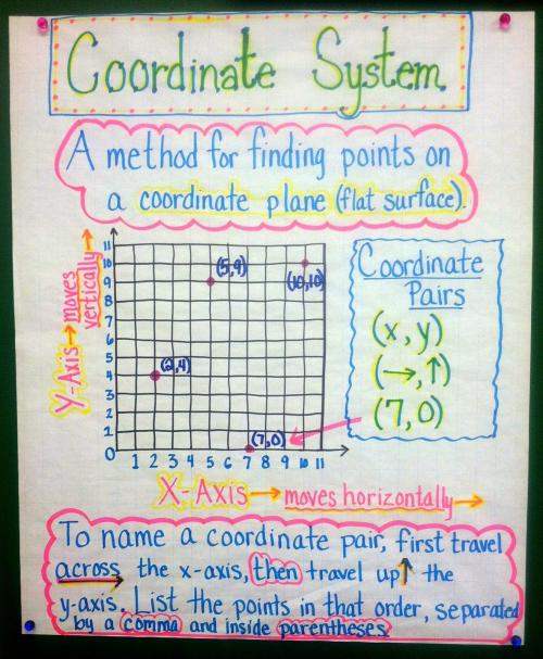 coordinate geometry anchor chart
