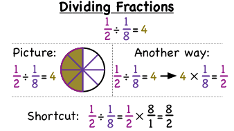 Dividing fractions with model