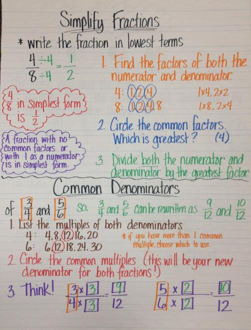 simplify fractions anchor chart