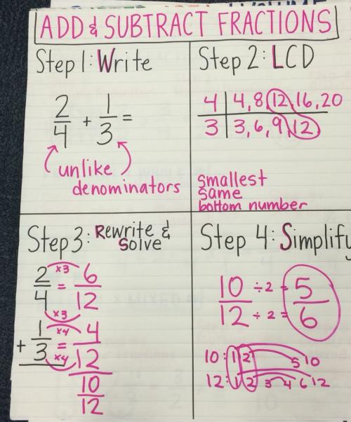 add and subtract fractions anchor chart
