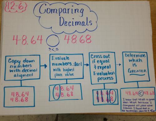 ordering decimals anchor chart