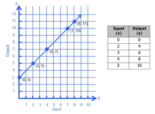 coordinate geometry with table