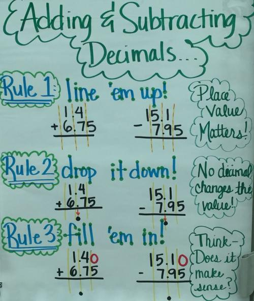 decimal add and subtract anchor chart