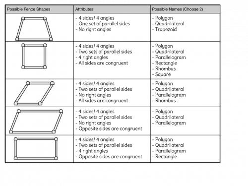 2-D figures properties