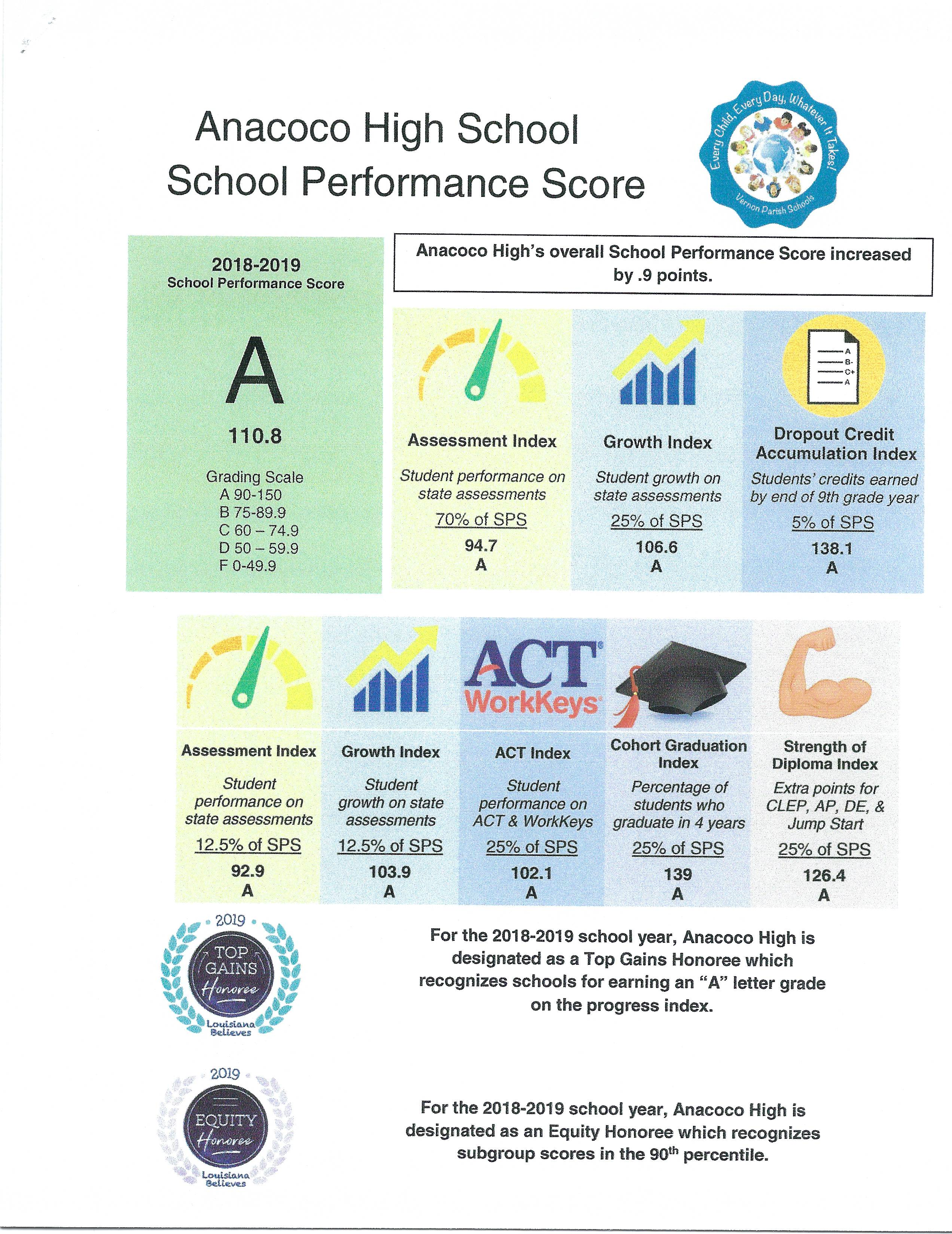 AHS School Performance Score