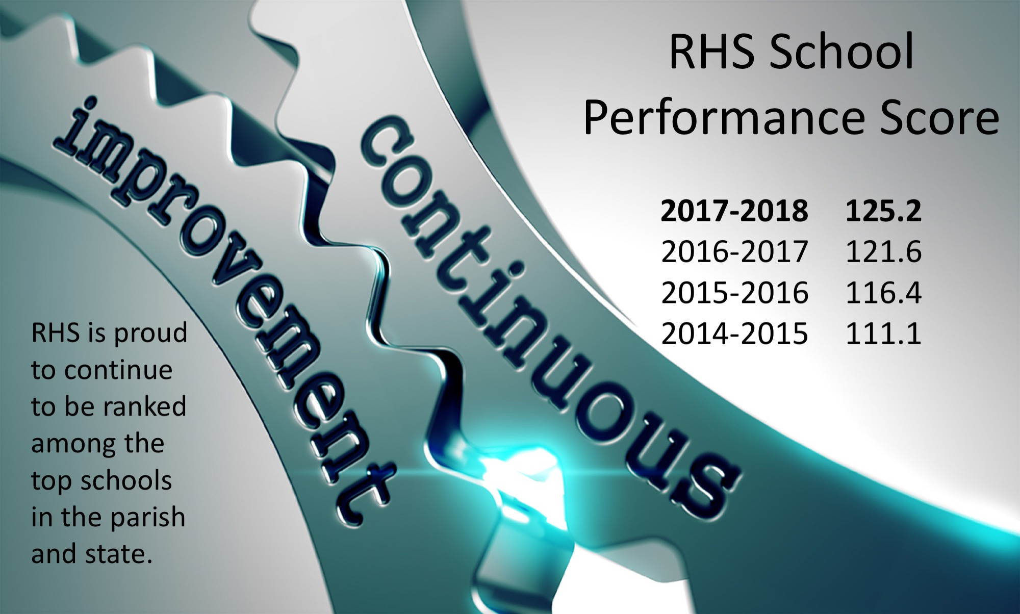 Continuous Improvement.  2018 125.2, 2017 121.6, 2016 116.4, and 2015 111.1