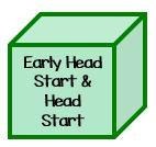 early head start and head start