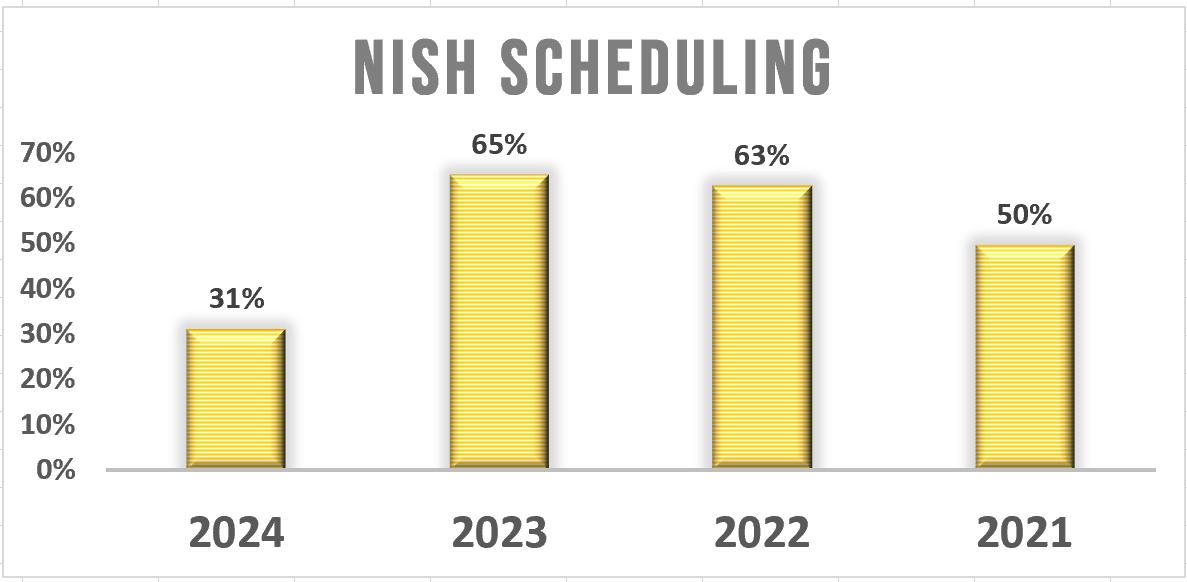 NISH Scheduling Graph