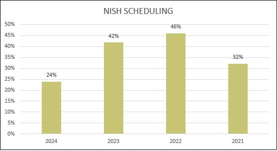 Class Scheduling Graph
