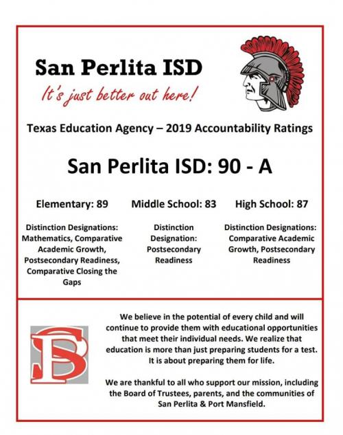 2019 Accountability Rating