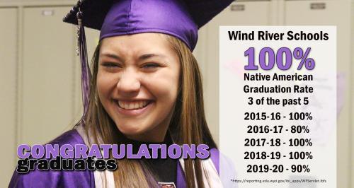 Native American Graduation Rate