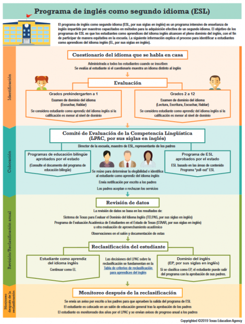 ESL Program guide in Spanish