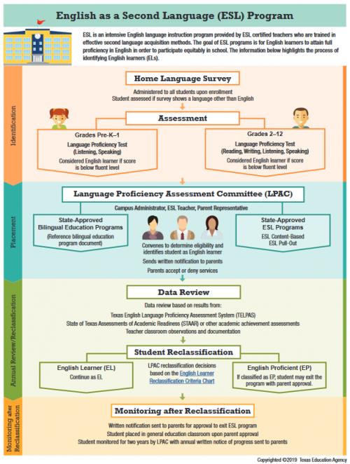 ESL Program Guide