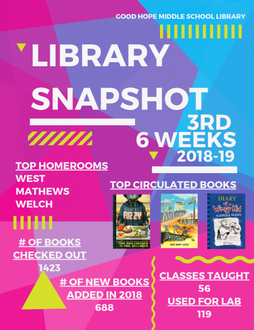 Library Snapshot for 3rd Six Weeks
