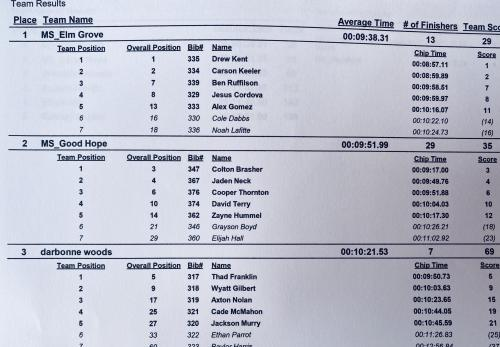 Individual results girls