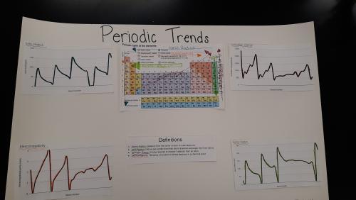 periodic tables