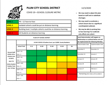 Covid-19 School Closure Metric