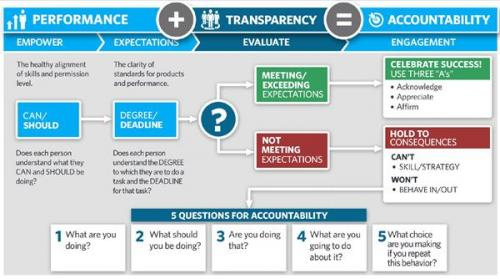 performance + transparency = accountability