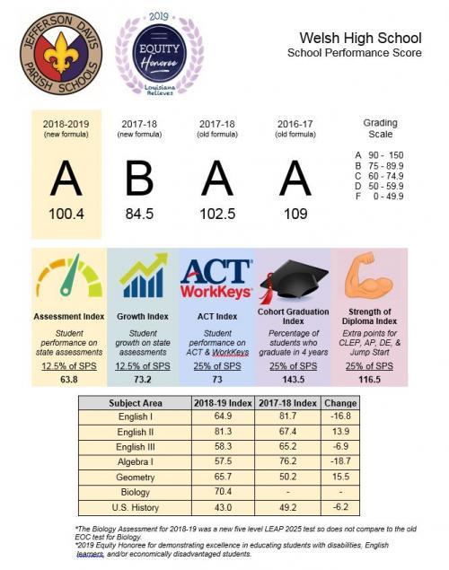 WHS School Score