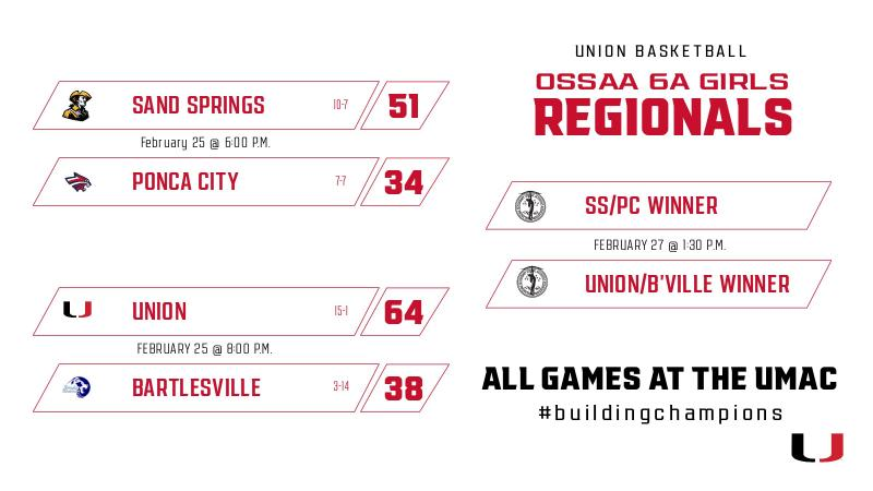 Union to Play Sand Springs for Regional Championship Saturday