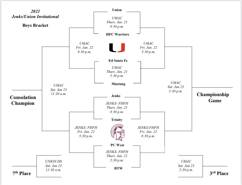 Union Basketball's annual Jenks/Union Invitational will be January 21-23 with games playing at Jenks and Union. Other teams to play include Pionca City, PC West, HFC Warriors and Trinity Christian.