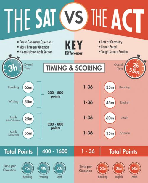 SAT vs. ACT graphic