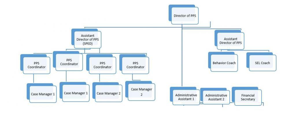 PPS Org Chart