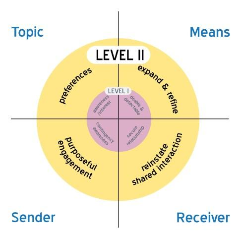 Level 2 image with, Topic, Means, Sender , Receiver