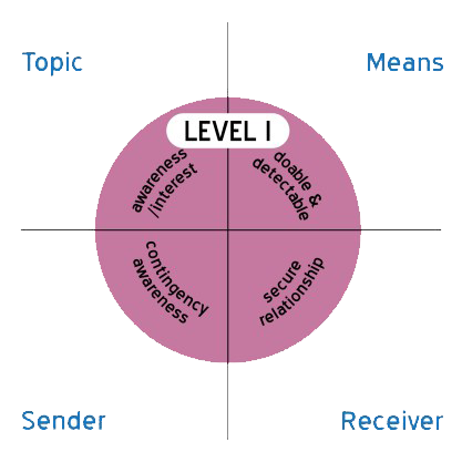 Level 1 image with, Topic, Means, Sender , Receiver