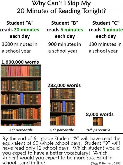 Why I can't skip reading