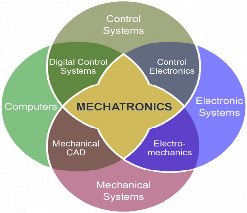 Mechatronics Picture