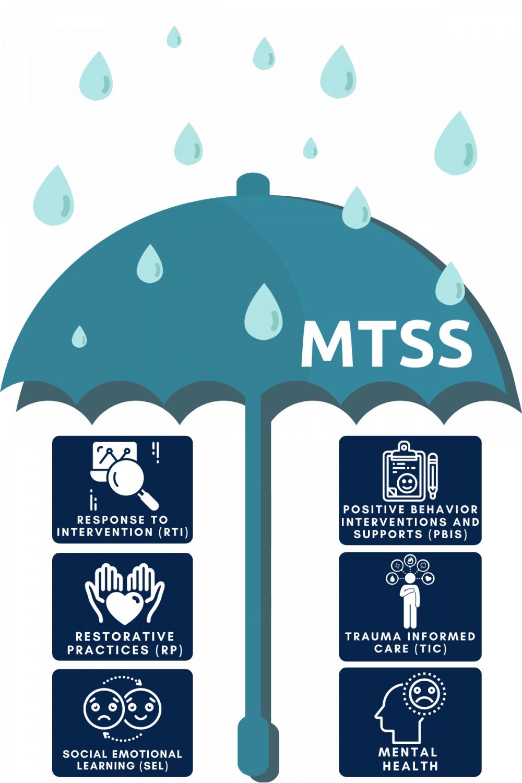 MTSS Umbrella