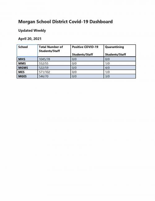 Morgan School District Weekly COVID Counts