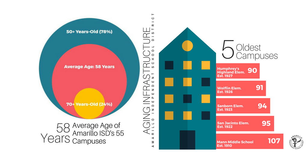 Aging Infrastructure Infographic