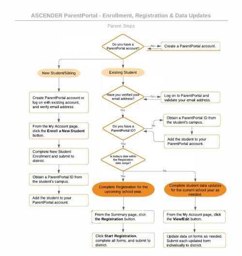 Portal Flow Chart
