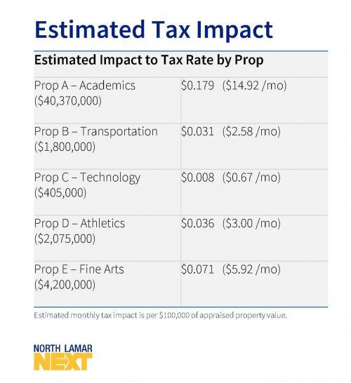 Tax Impact per penny