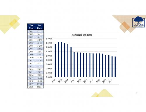 NLISD Tax Rate Chart