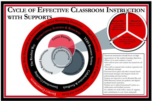 Cycle of Effective Classroom Instruction with Supports Visual