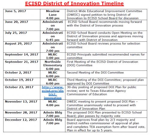 District of Innovation Timeline