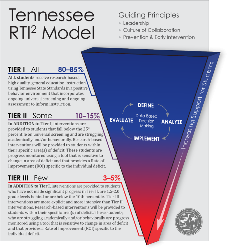 The RTI² Framework has three tiers. Each tier provides differing levels of support.  In Tier l, all students receive research-based, high quality, general education instruction on grade level standards that incorporates ongoing universal screening and ongoing assessment to inform instruction.  In Tier ll, intervention is implemented when assessment indicates that a student is not making adequate gains from Tier I instruction alone. In addition to Tier I instruction, students are provided small group interventions designed to meet their specific needs. These students are progress monitored weekly or every other week using a tool that is sensitive to measuring changes in the student's individual skills.  In Tier III, more intensive interventions are provided to students who have not made significant progress in Tier II, who are more than 1.5 grade levels behind, or who are below the 10th percentile. These students are progress monitored weekly or every other week using a tool that is sensitive to measuring changes in the student's individual skills.