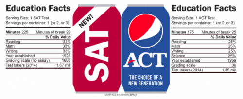 SAT vs ACT soda like comparison chart