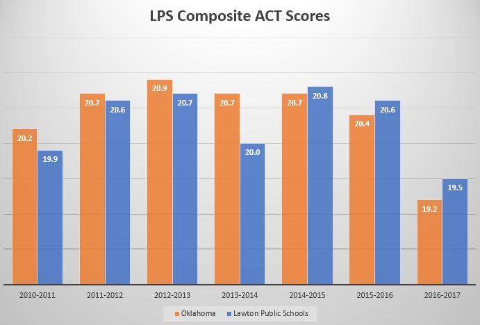 LPS Composite ACT Scores