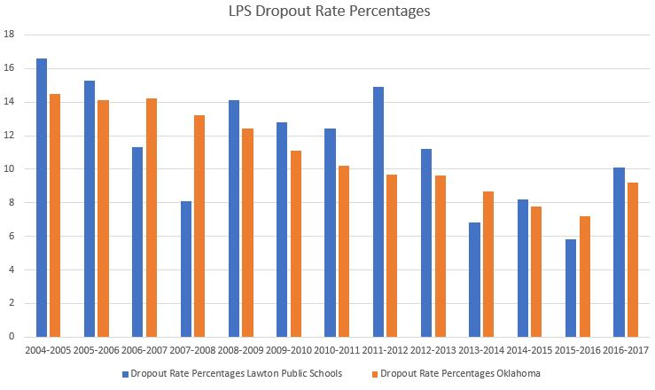 LPS Dropout Rate Percentages