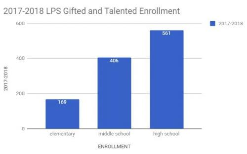 2017-2018 LPS Gifted and talented enrollment